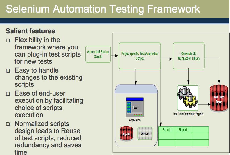 Selenium Automation Testing Framework