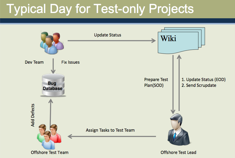 Typical day for test-only projects