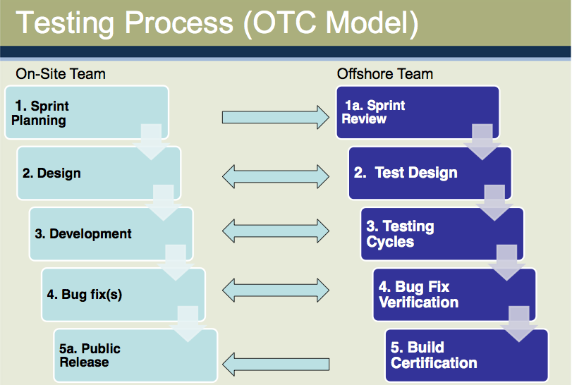 Testing Process (OTC Mode)
